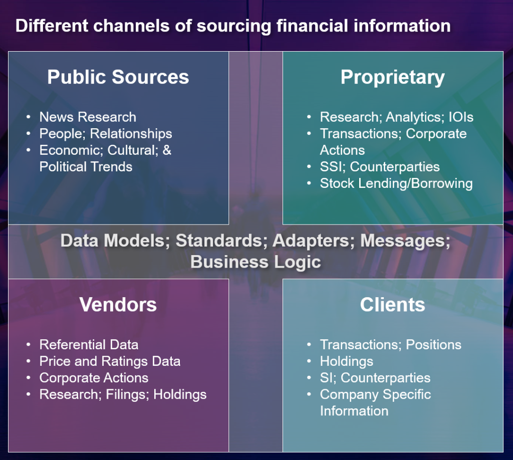 Different Channels of Sourcing Financial Information