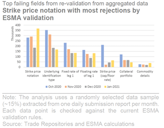top failing fields from re-validation from aggregated data