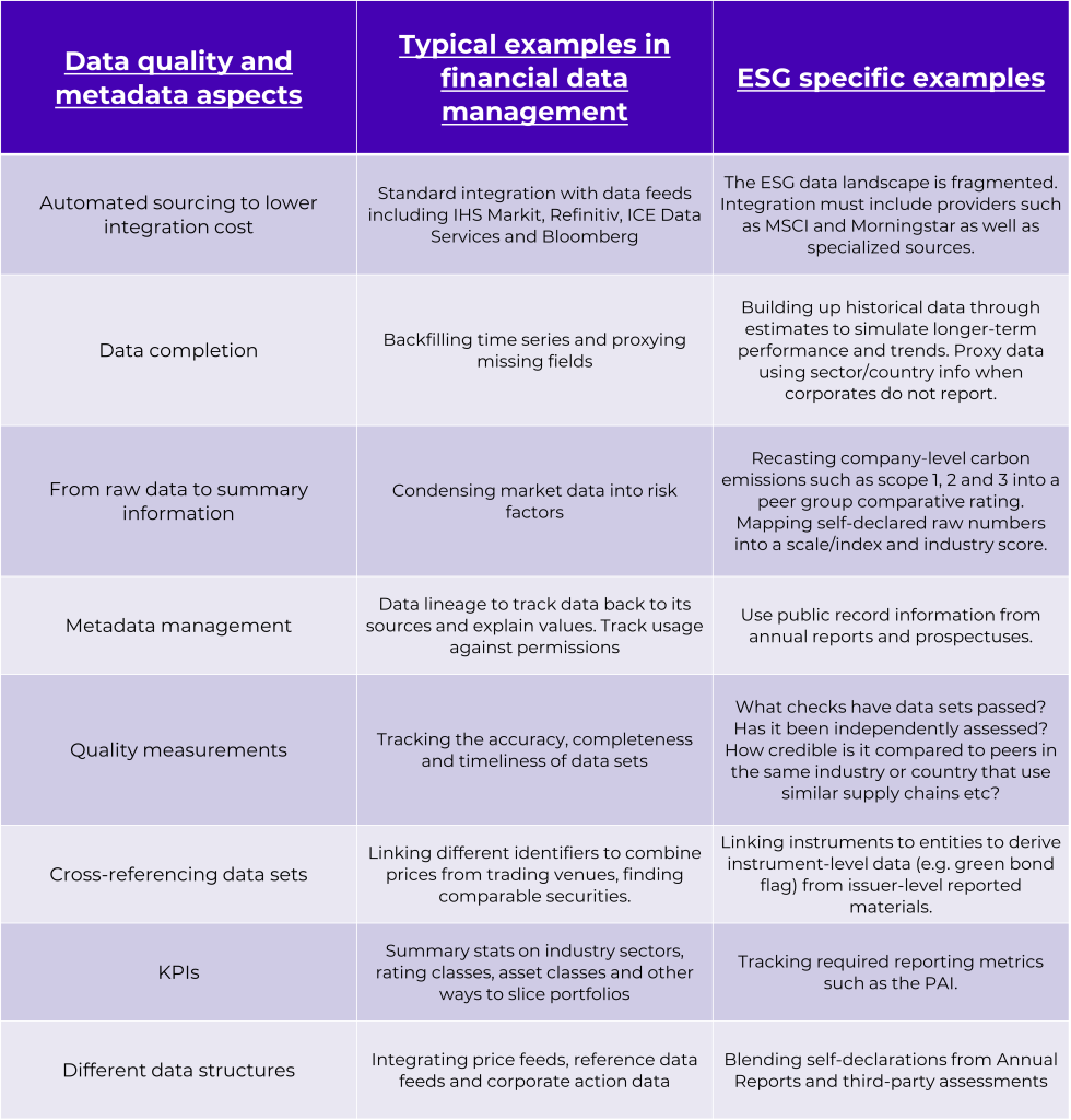 Table 2: example ESG data management challenges